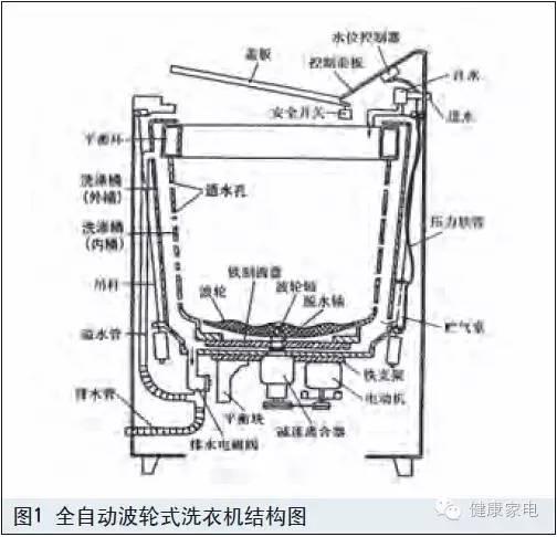 滚筒洗衣机与波轮洗衣机洗涤原理不同,但其筒(桶)结构很类似,都是由